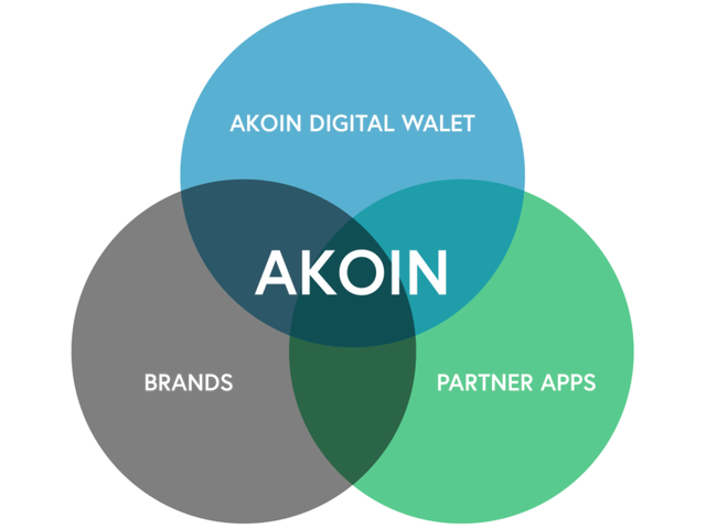Africa-Cryptocurrency-Akoin